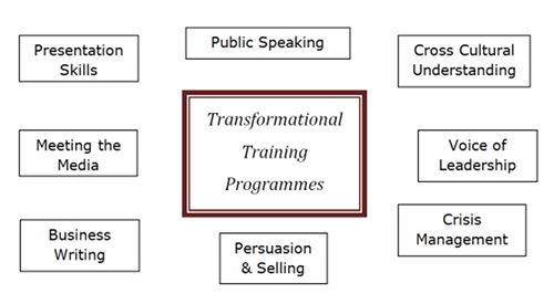 Transformational training